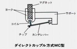 a1980-s3